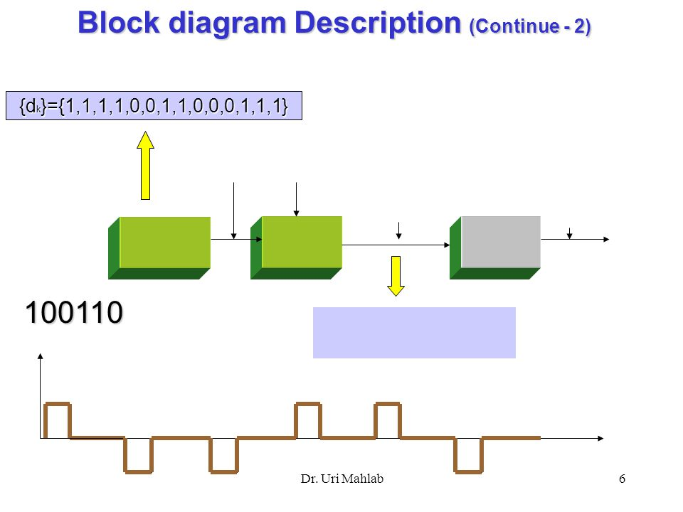 ry piping diagram continued baseband data transmission by dr. uri mahlab dr. uri ... ry block diagram continued