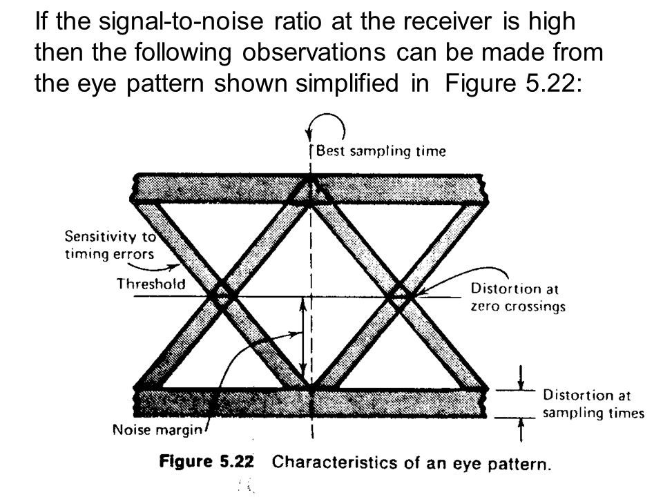 Baseband data transmission by dr uri mahlab dr uri mahlab ppt if the signal to noise ratio at the receiver is high then the following ccuart Gallery