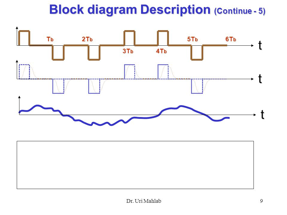 ory power plant diagram continued baseband data transmission by dr. uri mahlab dr. uri ... ry block diagram continued #3