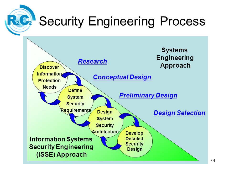 Information Systems Engineering