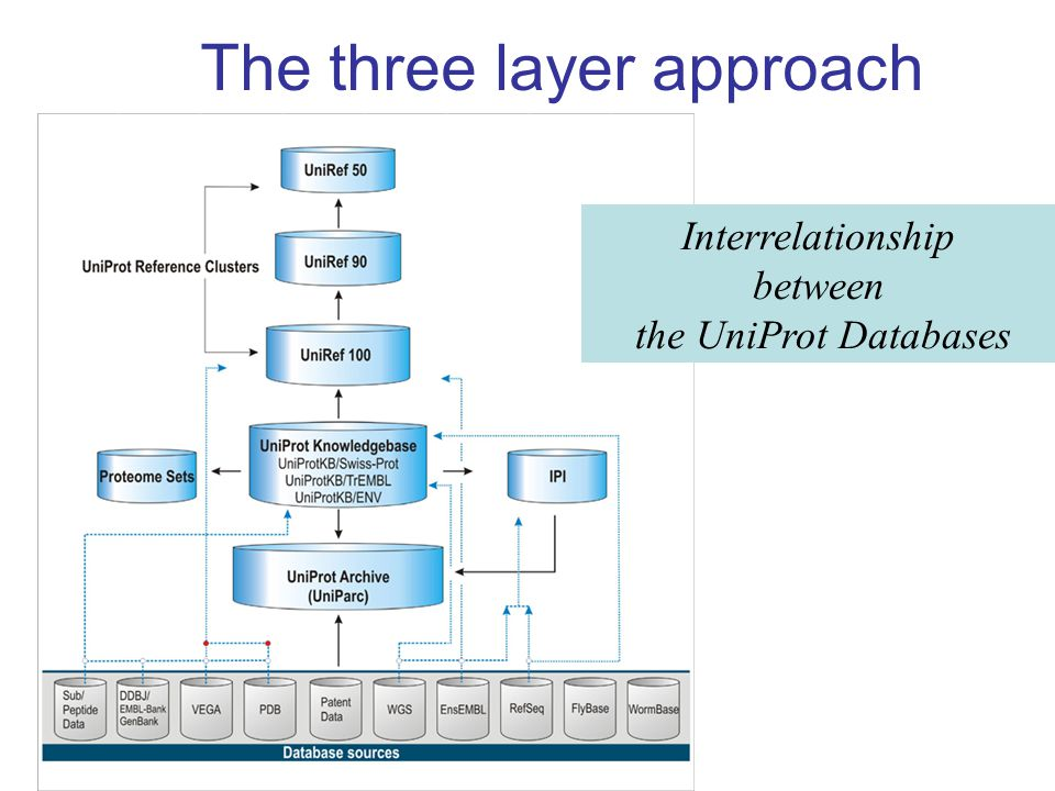 The three layer approach