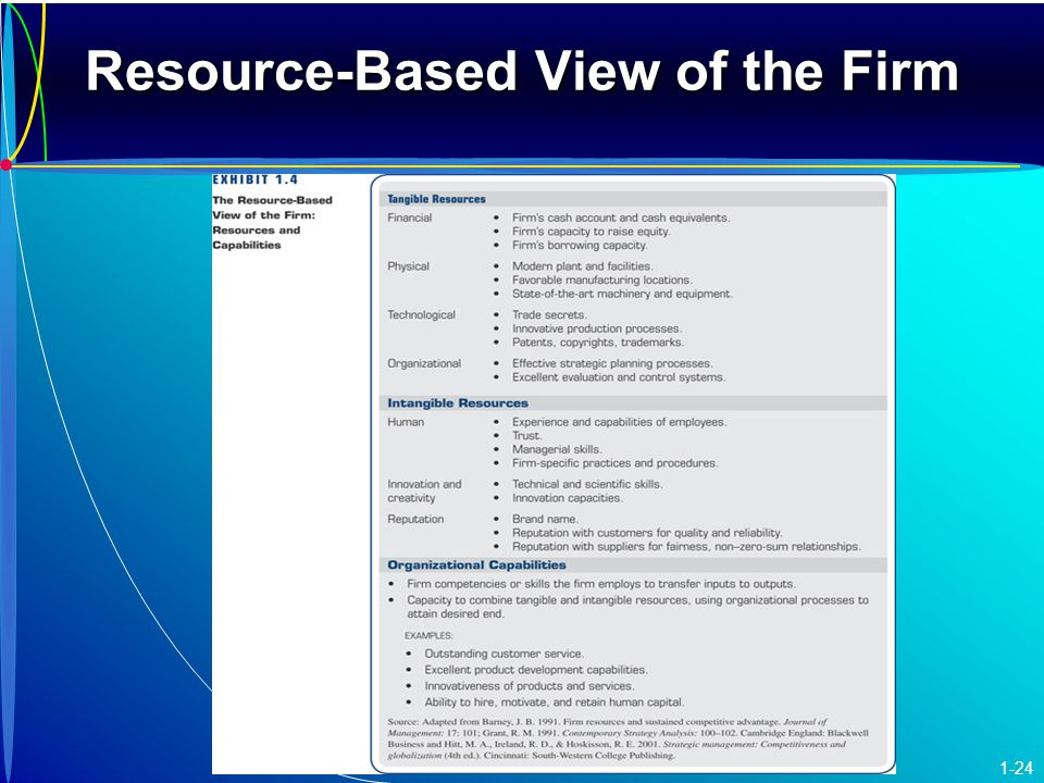 resource based view Two apparently contradictory paradigms have come to dominate the strategic management literature over the last decade the resource-based view (rbv) of the firm seeks to explain sustainable competitive advantage through the rent earning capability of internal scarce resources while the marketing paradigm stresses the need for external.