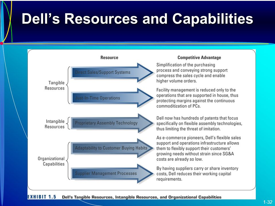 What's a resource vs. a capability?