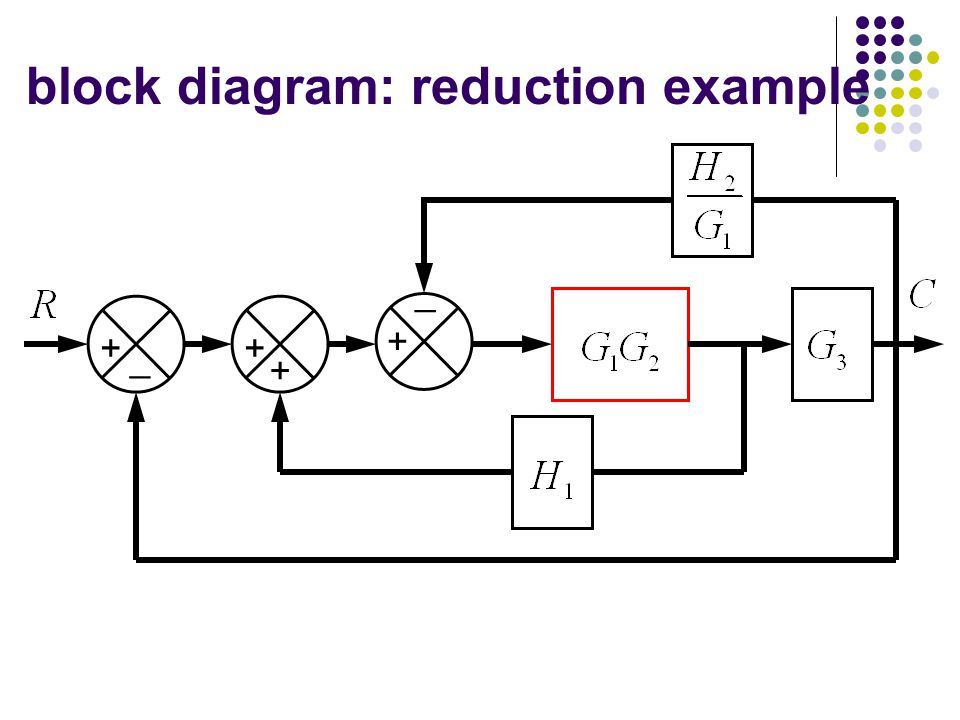review last lectures. - ppt video online download block diagram reduction process control