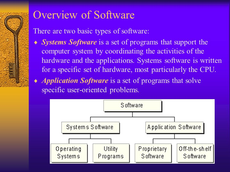 computer hardware basic types software system computer deals online