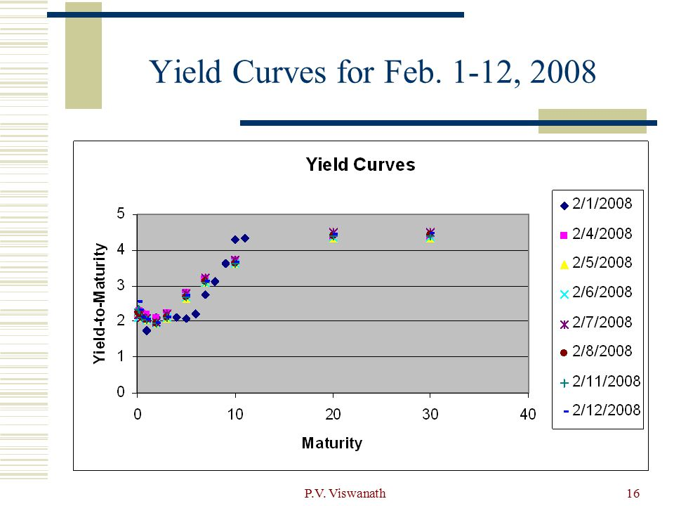 """yield curve introduction Introduction: handling multiple risk factors 1  risk, by  identifying the """"most important"""" kinds of yield curve shift that empirically occur."""
