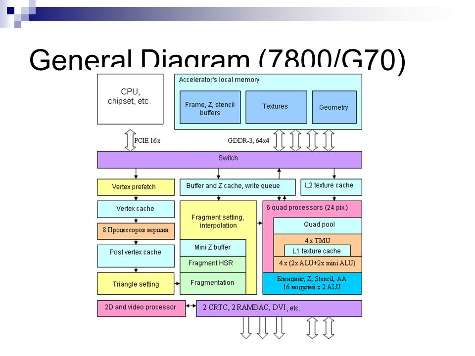 General Diagram (7800/G70) G70 (7800) upped to 8 vertex processing units, G70 upped to 6 quad processors.