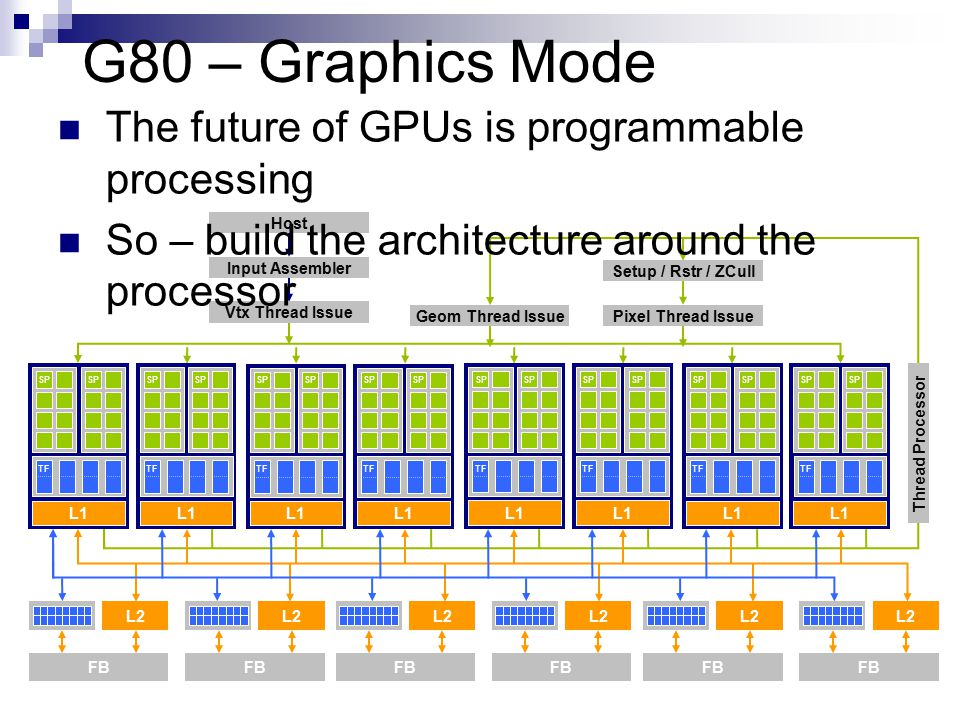 G80 – Graphics Mode The future of GPUs is programmable processing