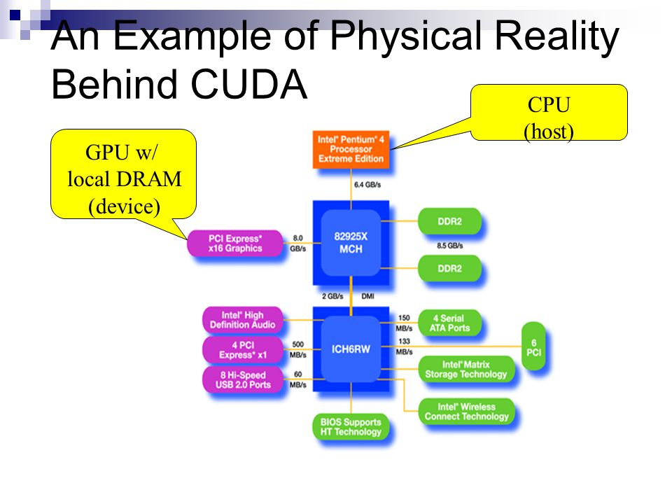 An Example of Physical Reality Behind CUDA