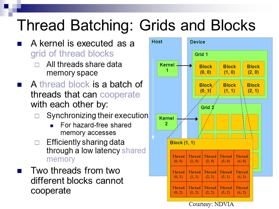 Thread Batching: Grids and Blocks
