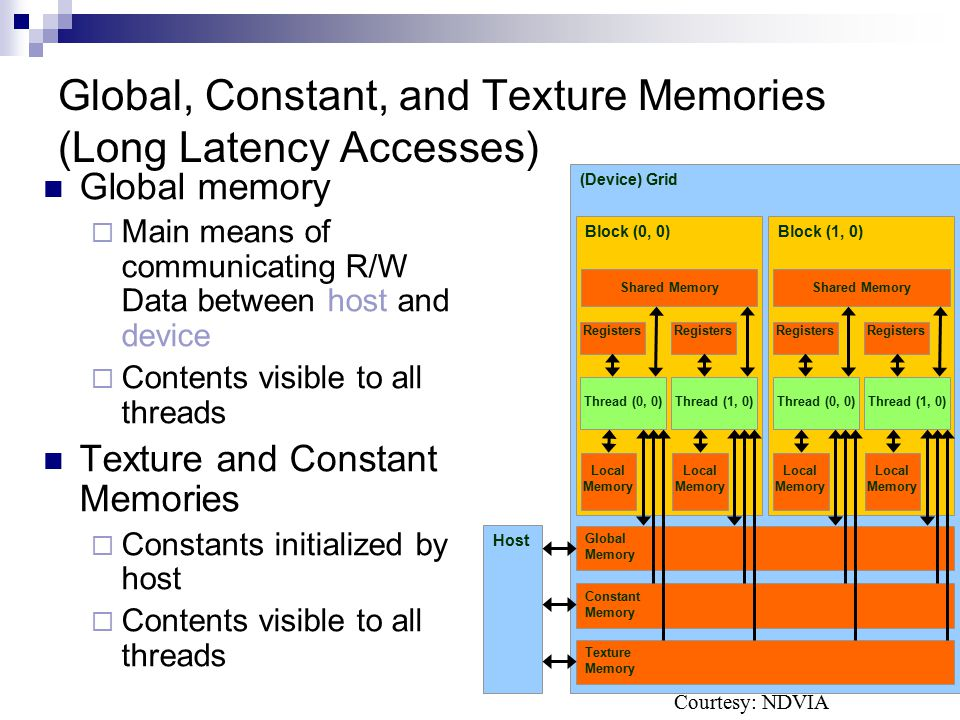 Global, Constant, and Texture Memories (Long Latency Accesses)