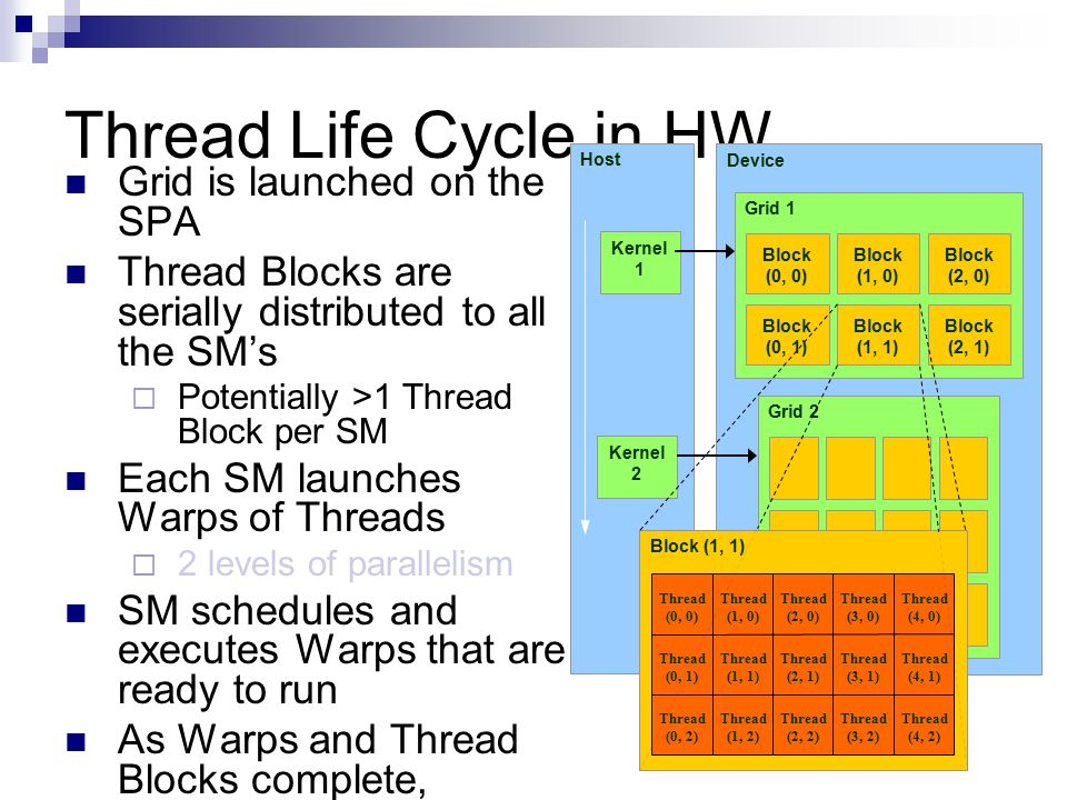 Thread Life Cycle in HW Grid is launched on the SPA