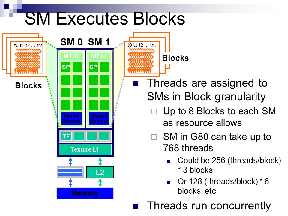 SM Executes Blocks Threads are assigned to SMs in Block granularity