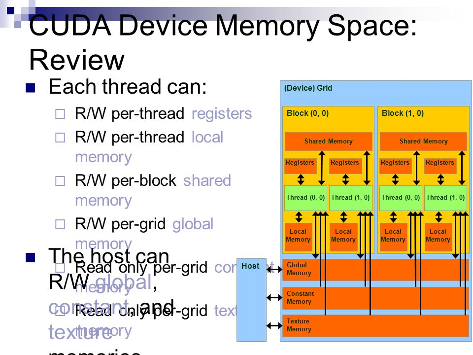 CUDA Device Memory Space: Review