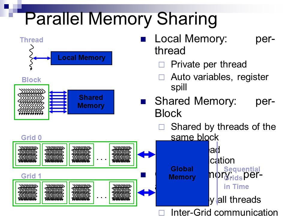 Parallel Memory Sharing