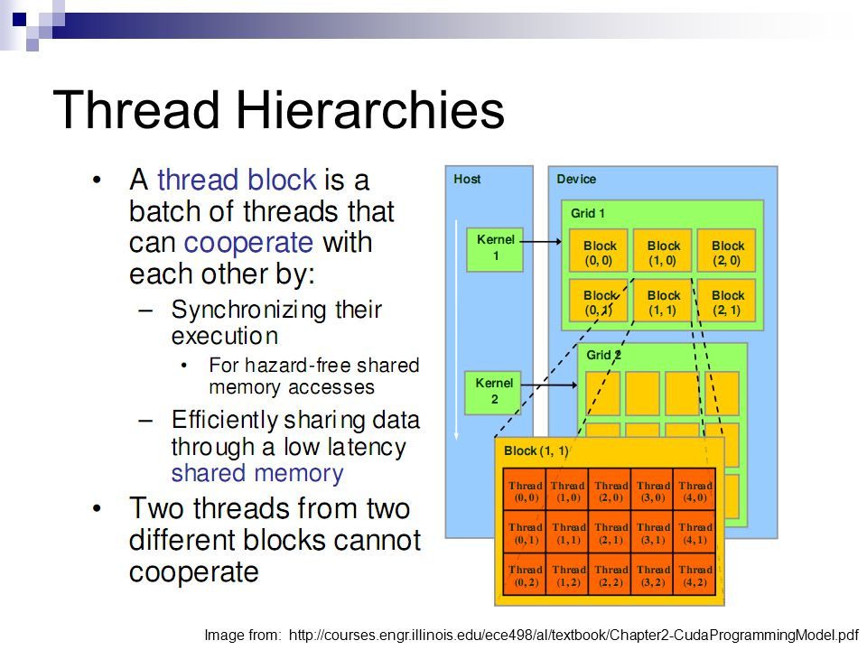 Thread Hierarchies Image from: