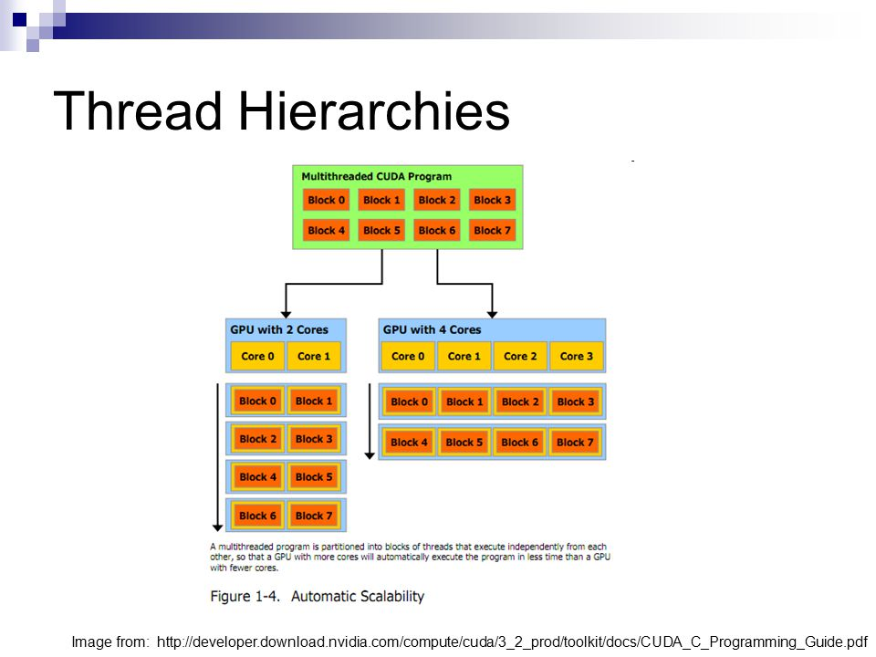 Thread Hierarchies Scheduled by the CUDA runtime