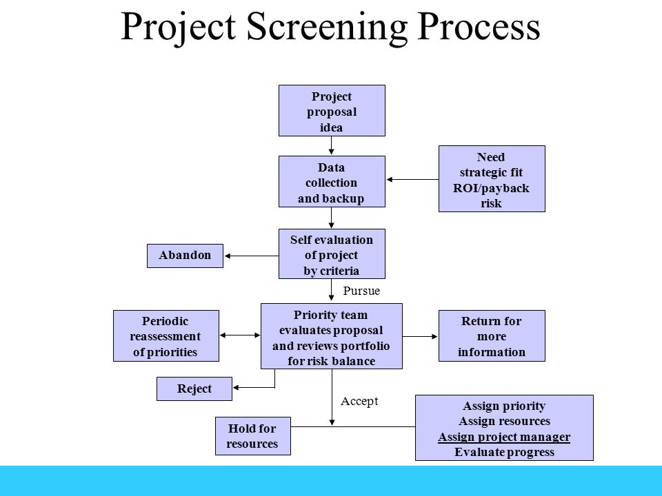 proposing a project portfolio evaluation selection process You can submit the project proposal and the project intake evaluation worksheet via our it project request submission form at any time submission triggers automated creation of a ticket in our portfolio management application, teamdynamix, and the review and selection process ensues.