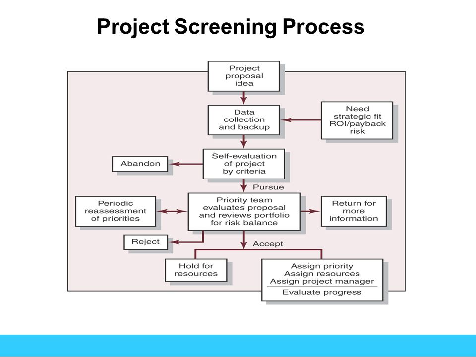 Project Screening Process