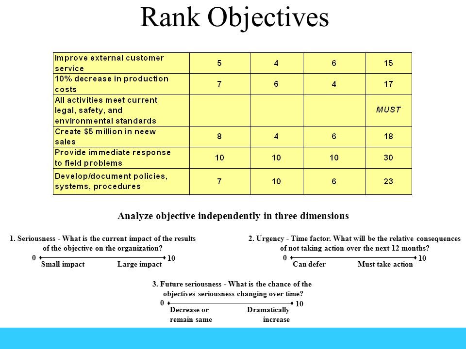 Rank Objectives Analyze objective independently in three dimensions