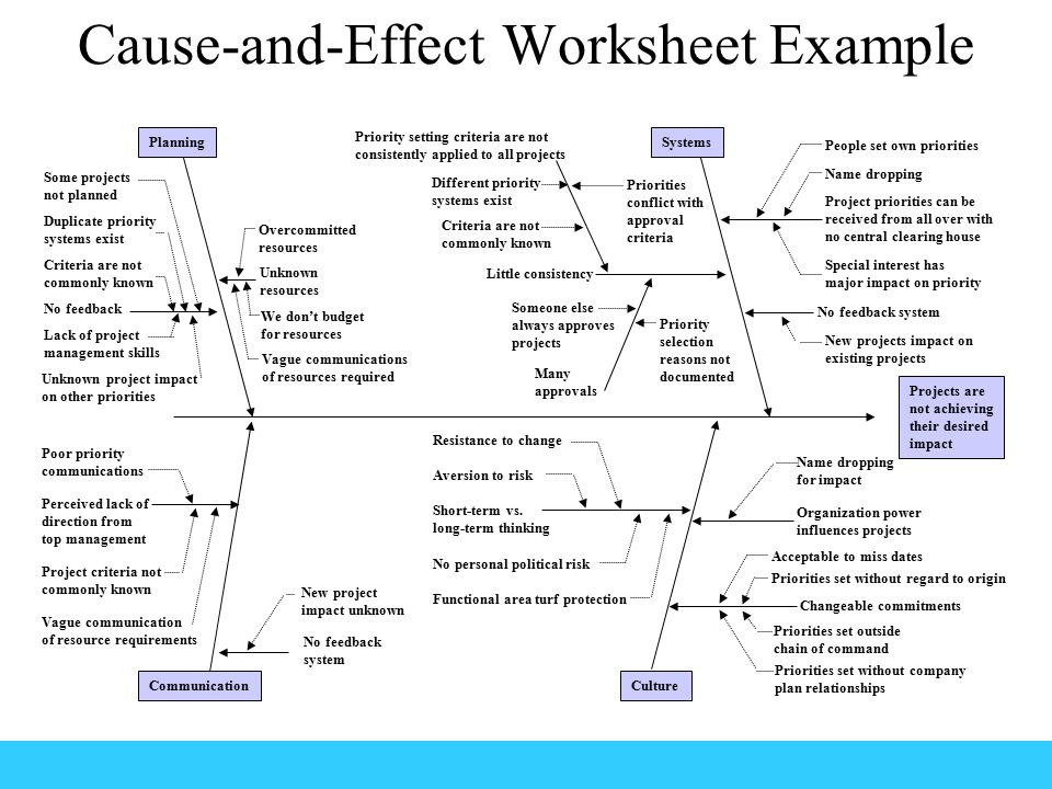 Cause-and-Effect Worksheet Example