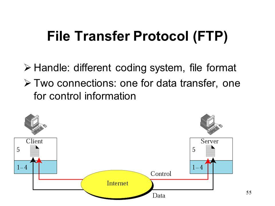 file transfer protocol pdf download