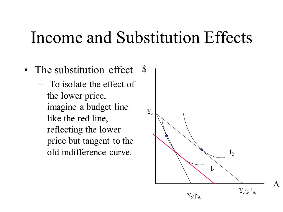 subtitution effect What is the substitution effect the effect on demand of a price change causes by  a switch to or away from a cheaper or more expensive alternative.