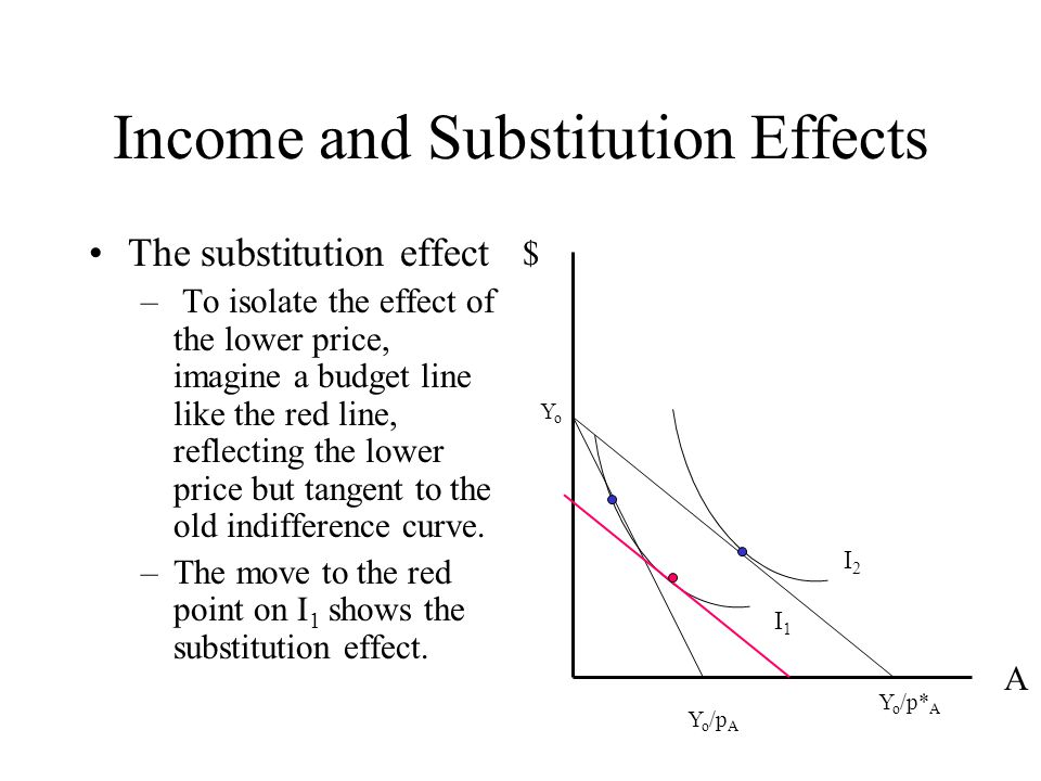 substitution and income effects What are income and substitution effects how do they work how do they add up to the total price effect 8-(:-) check out more at wwwvibeducom.