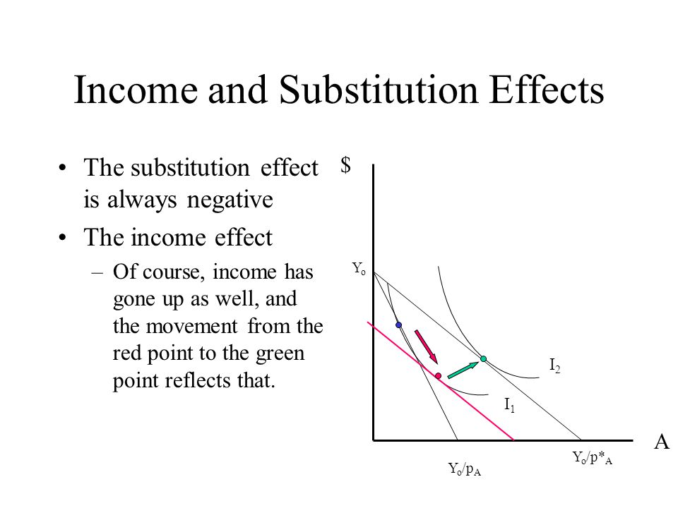 income and substitution effects of a price change essay Hicksian income and substitution effect cogitating  right when there is a price change bothe effects occur  ↳ essay writing (hints & tips,.