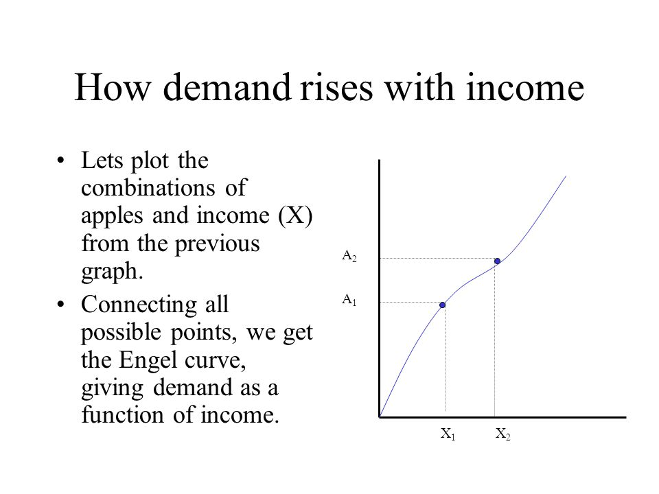 how to get direct demand function