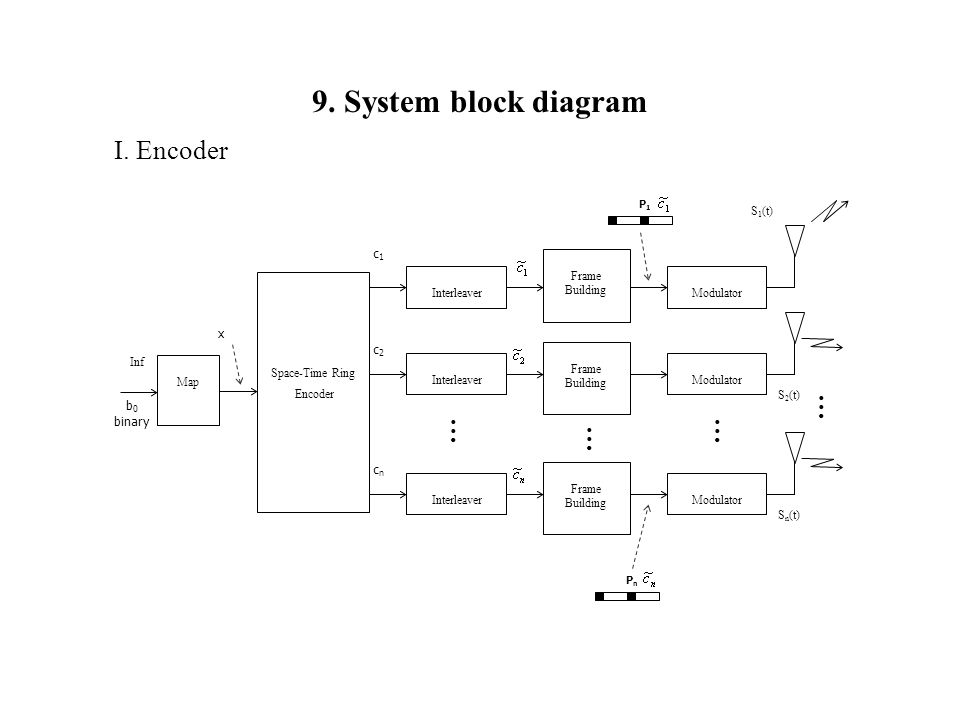 9.+System+block+diagram+I.+Encoder+%E2%80%A6+c1+x+c2+b0+binary+cn+Sn%28t%29+S2%28t%29 centralite azela dimmer wiring diagram wiring wiring diagram Light Dimmer Switch at gsmx.co