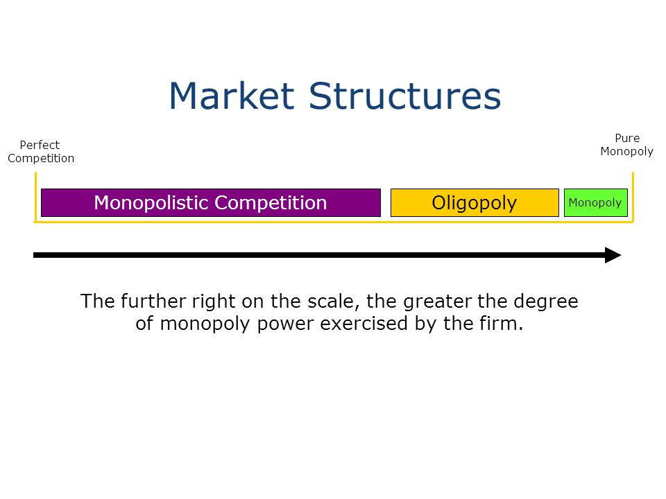 pure and monopolistic competition Without competition, in other words, it enjoyed a monopolistic position in regard to pricing key takeaways there are four types of competition in a free market system: perfect competition, monopolistic competition.