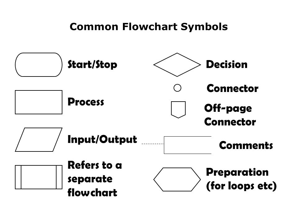 connectors in flowchart
