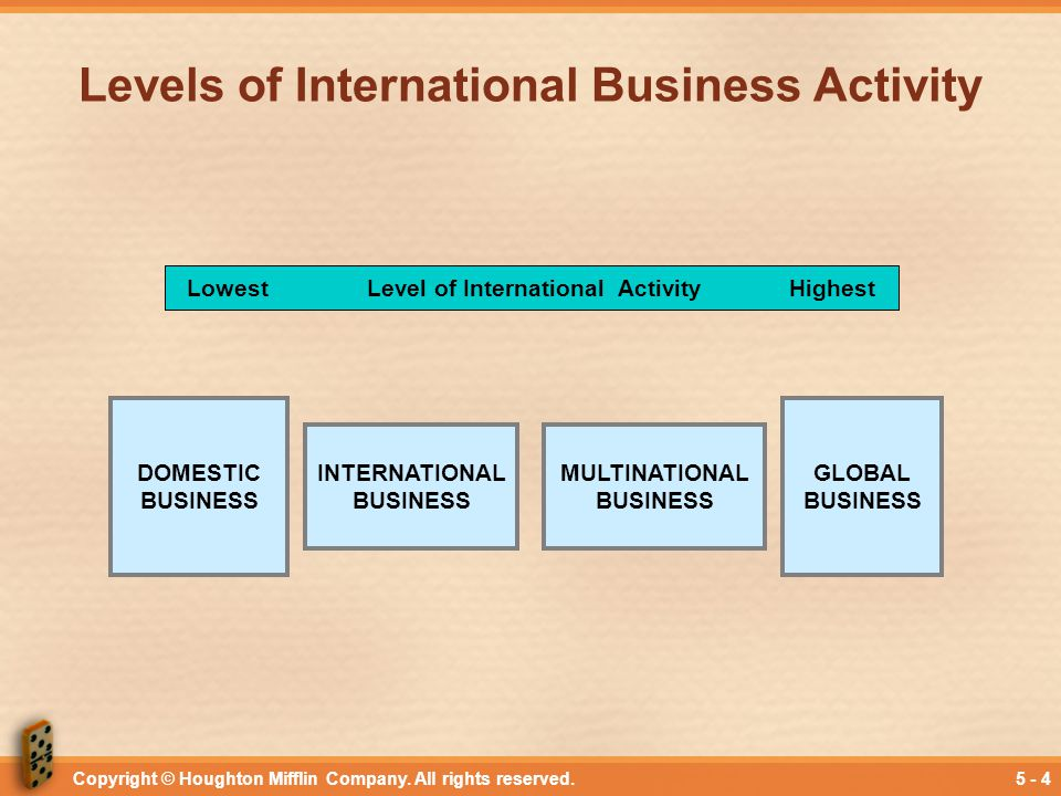 Levels of International Business Activity