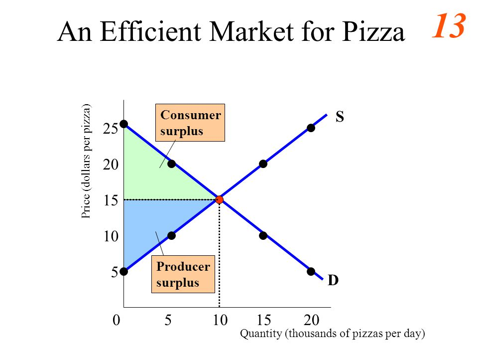An Efficient Market for Pizza