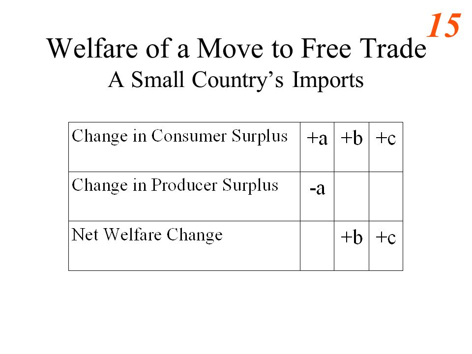 Welfare of a Move to Free Trade A Small Country's Imports