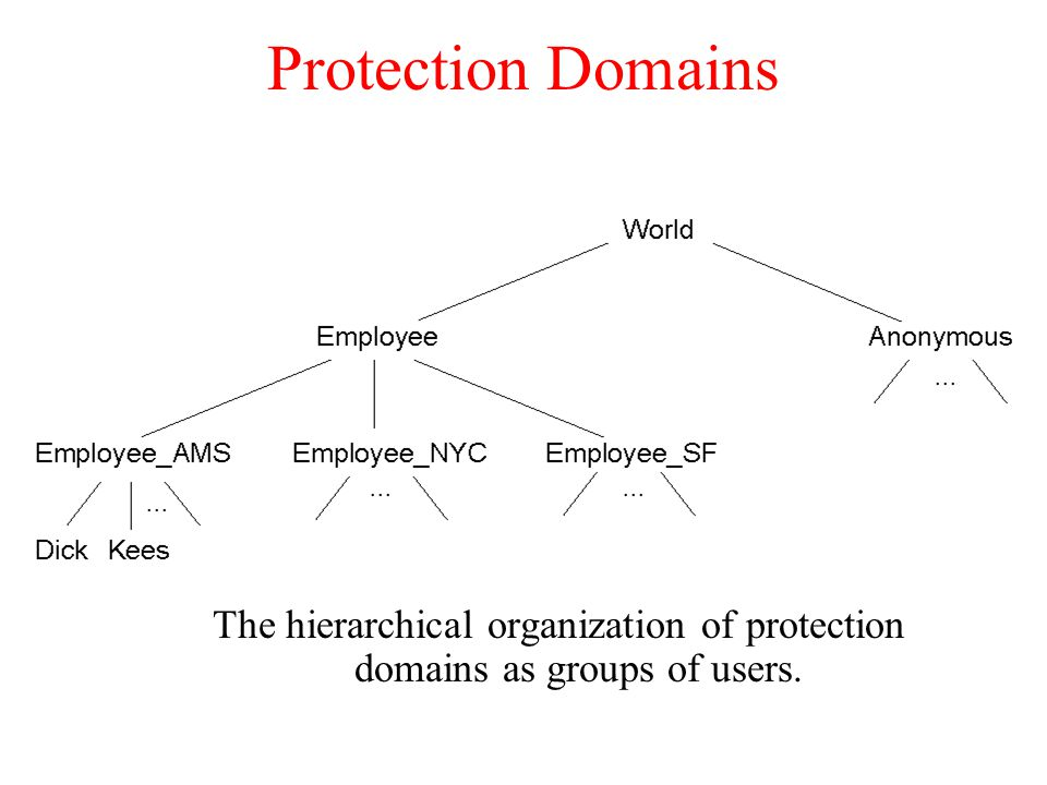 security domains and strategies Seven domains of a typical it infrastructure of the security strategies that will be implemented at each level of the it infrastructure 2) user domain a.