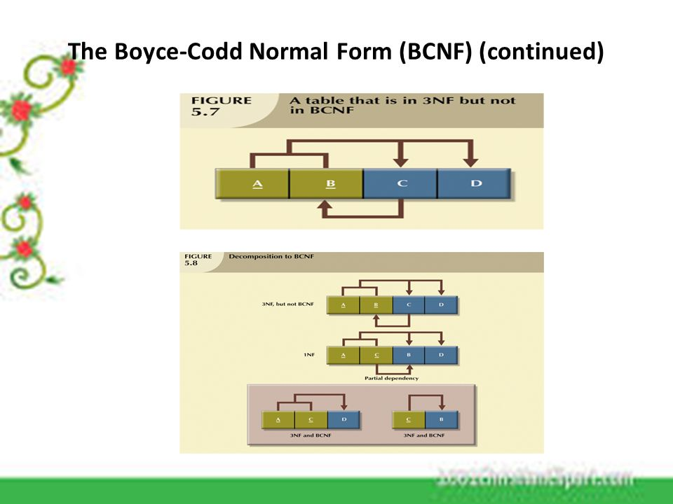 NORMALIZATION N. HARIKA (CSC). - ppt download