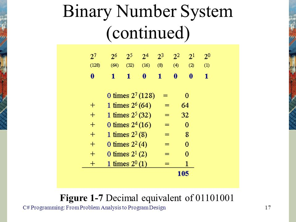 an introduction to the binary number system Learn the basics of digital electronics like number systems, binary, decimal, octal   introduction to digital electronics - representing everything into numbers.