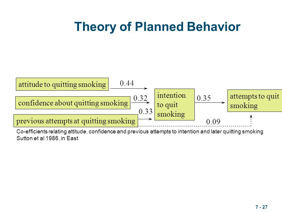 the theory of planned behavior From intentions to actions: a theory of planned behavior in j kuhl & j beckman  a model for individual health behavior health psychology review, 1(1), 6.