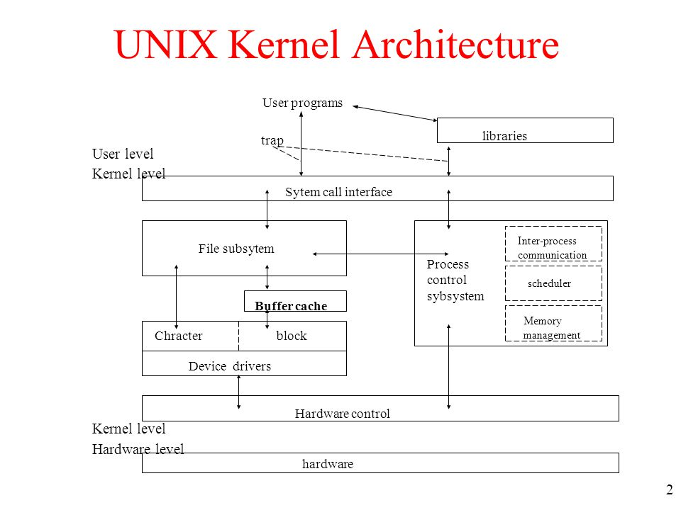 operating system and kernel log buffer Operating systems, system calls, and buffered i/o  operating system  user processes uses system calls to ask kernel.