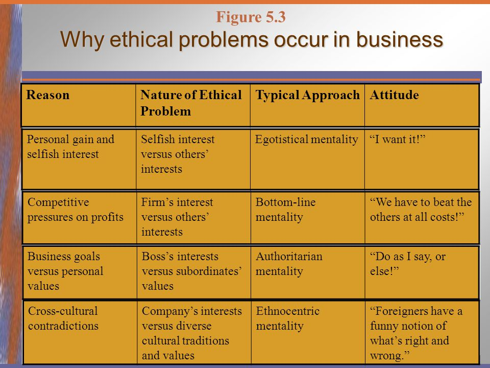 ethical issues in business Start your own ethical business demand for ethical goods is soaring, but what's the secret to launching a financially successful, socially responsible startup.