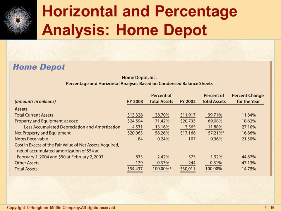 ratio vertical and horizontal analysis checkpoint Subject: ratio, vertical and horizontal analysis of the company's financials the purpose of this memo is to bring to your attention the findings of the ratio, vertical and horizontal analysis that i performed on the company's financial statements.
