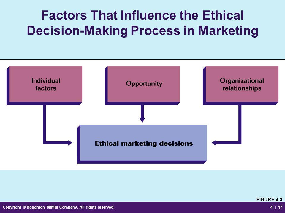 Ethical Decision Making: Right vs. Right