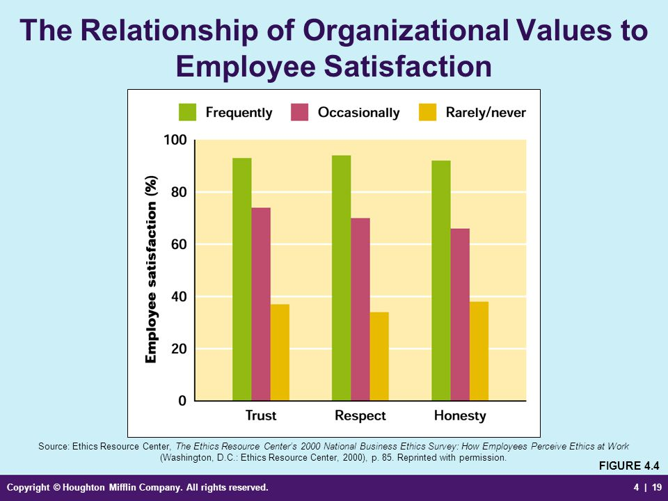 Nurses' perception of ethical climate and job satisfaction