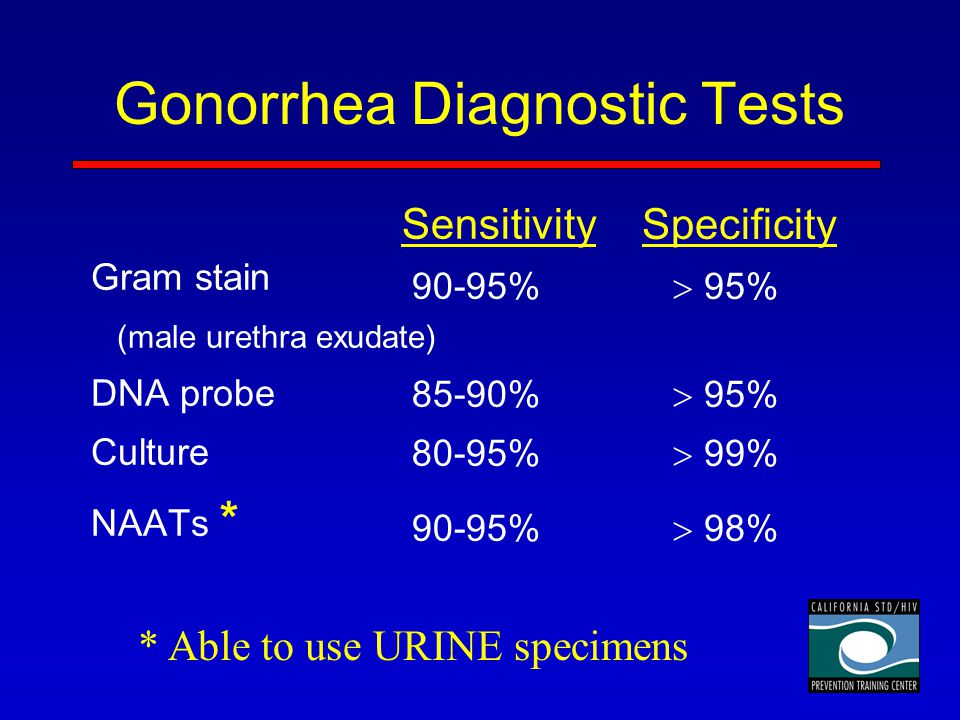 Gonorrhea Diagnostic Tests