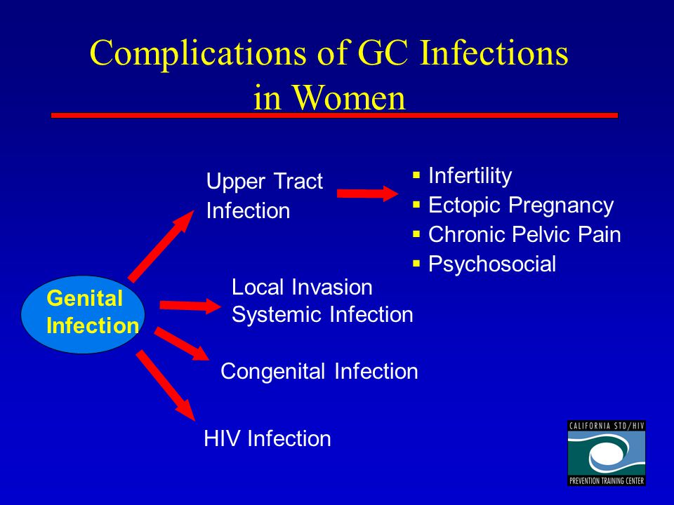 Complications of GC Infections