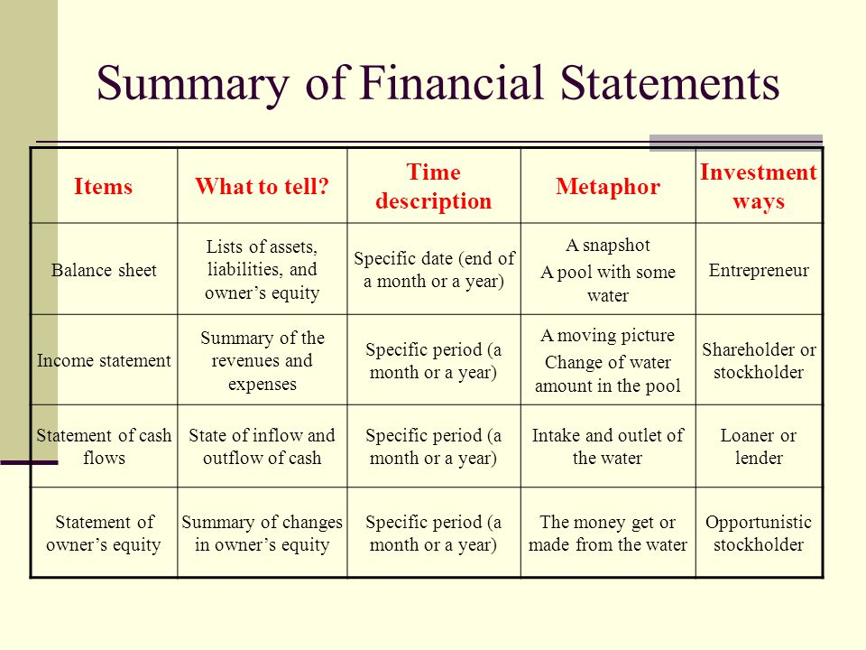 Lesson 2 rules of accounting and financial reports ppt download summary of financial statements altavistaventures Gallery
