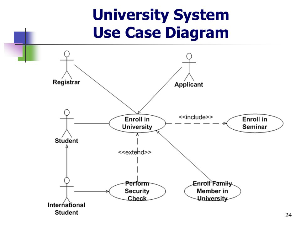 Cs 432 Object Oriented Analysis And Design Ppt Download