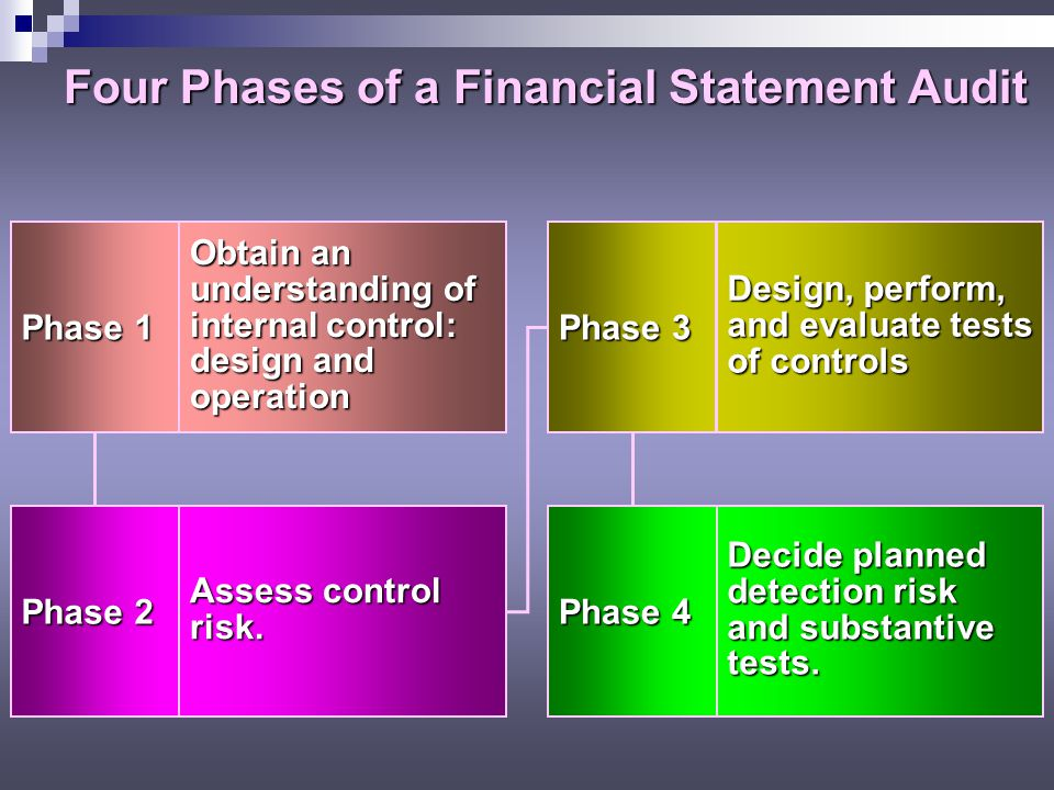 Four Phases of a Financial Statement Audit